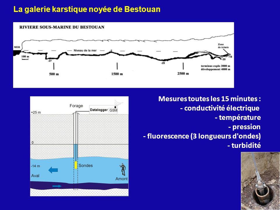 14 Mesures toutes les 15 minutes : - conductivité électrique - température - pression - fluorescence (3 longueurs d'ondes) - turbidité La galerie kars