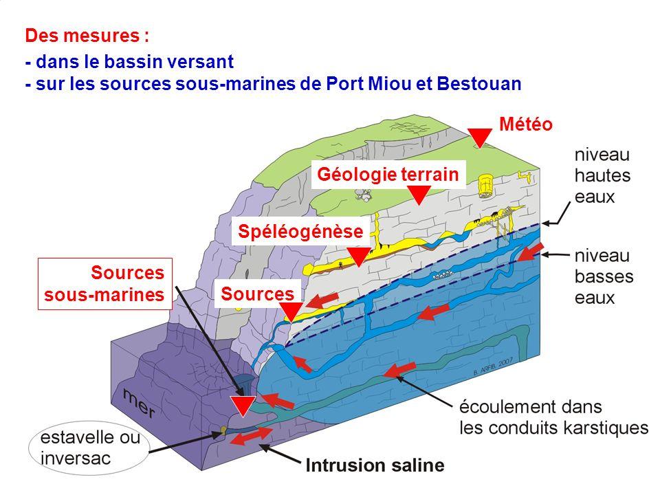 4 Des mesures : - dans le bassin versant - sur les sources sous-marines de Port Miou et Bestouan Météo Sources Spéléogénèse Géologie terrain Sources s