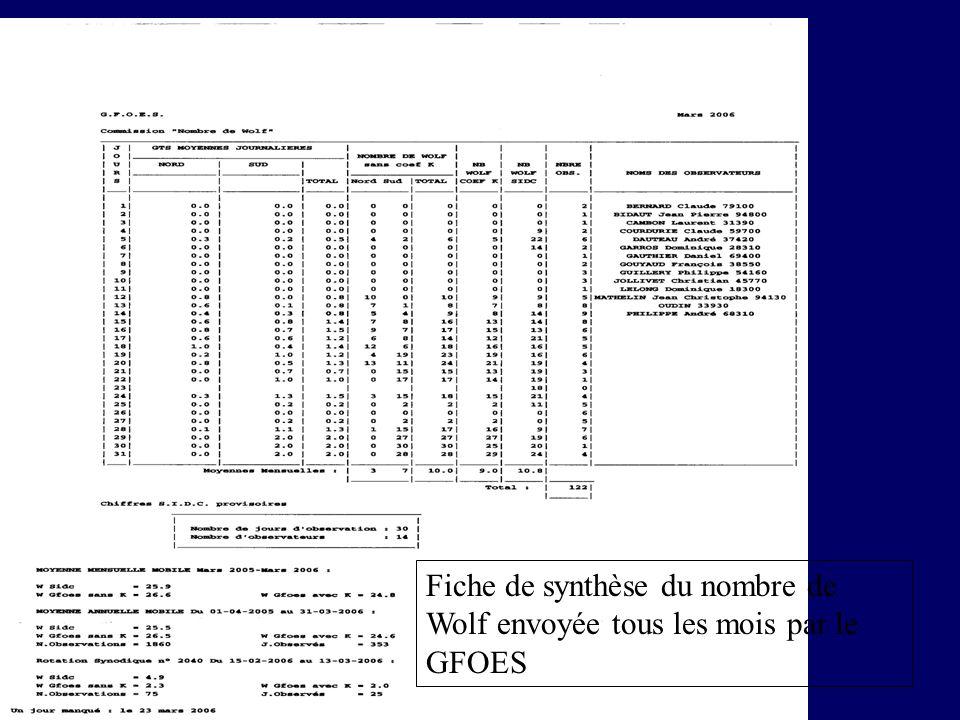 Fiche de synthèse du nombre de Wolf envoyée tous les mois par le GFOES