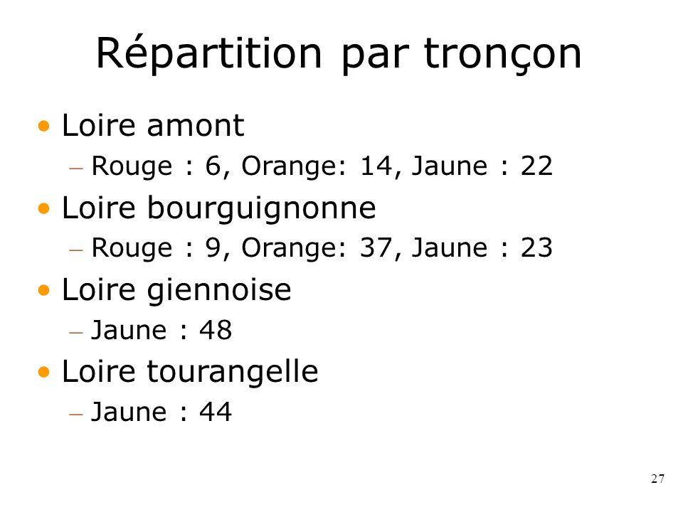 27 Répartition par tronçon Loire amont – Rouge : 6, Orange: 14, Jaune : 22 Loire bourguignonne – Rouge : 9, Orange: 37, Jaune : 23 Loire giennoise – J
