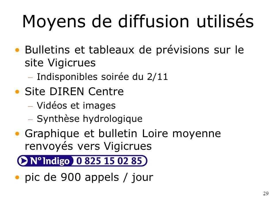 29 Moyens de diffusion utilisés Bulletins et tableaux de prévisions sur le site Vigicrues – Indisponibles soirée du 2/11 Site DIREN Centre – Vidéos et