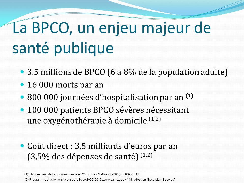 La BPCO, un enjeu majeur de santé publique 3.5 millions de BPCO (6 à 8% de la population adulte) 16 000 morts par an 800 000 journées dhospitalisation