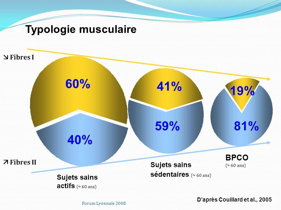 Forum Lyonnais 2008 40% 41% 59% 60% 81% 19% Daprès Couillard et al., 2005 Fibres I Fibres II BPCO ( 60 ans) Sujets sains sédentaires ( 60 ans) Sujets
