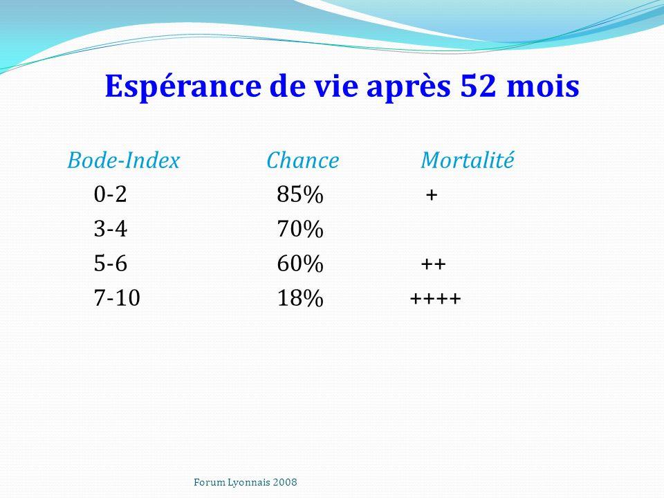 Espérance de vie après 52 mois Bode-Index Chance Mortalité 0-2 85% + 3-4 70% 5-6 60% ++ 7-10 18% ++++