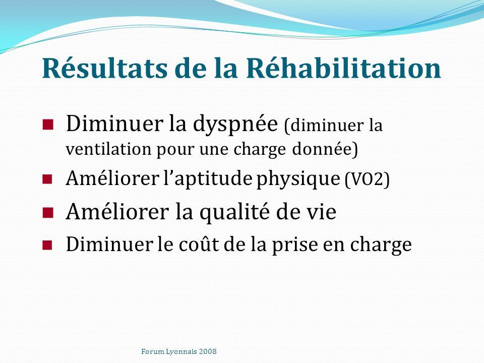 Résultats de la Réhabilitation Diminuer la dyspnée (diminuer la ventilation pour une charge donnée) Améliorer laptitude physique (VO2) Améliorer la qu