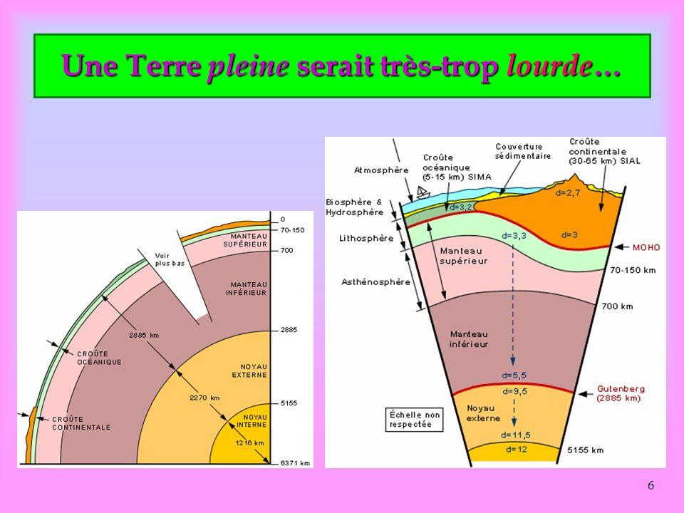 5 La Terre, pleine ou creuse? Mais est-elle pleine ou creuse? En fonction de la Force centrifuge, il serait logique de penser quelle est creuse… Creus