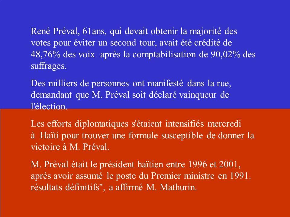 René Préval, 61ans, qui devait obtenir la majorité des votes pour éviter un second tour, avait été crédité de 48,76% des voix après la comptabilisatio