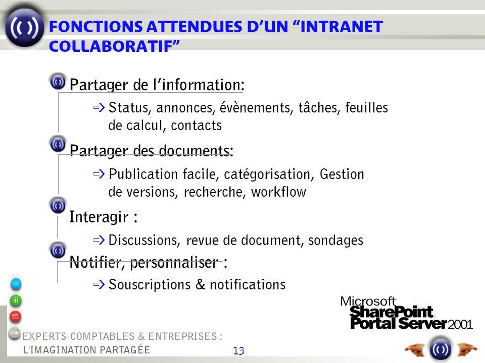 13 FONCTIONS ATTENDUES DUN INTRANET COLLABORATIF Partager de linformation: Status, annonces, évènements, tâches, feuilles de calcul, contacts Partager
