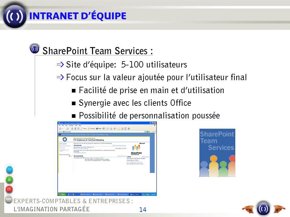 14 INTRANET DÉQUIPE SharePoint Team Services : é Site déquipe: 5-100 utilisateurs é Focus sur la valeur ajoutée pour lutilisateur final Facilité de pr