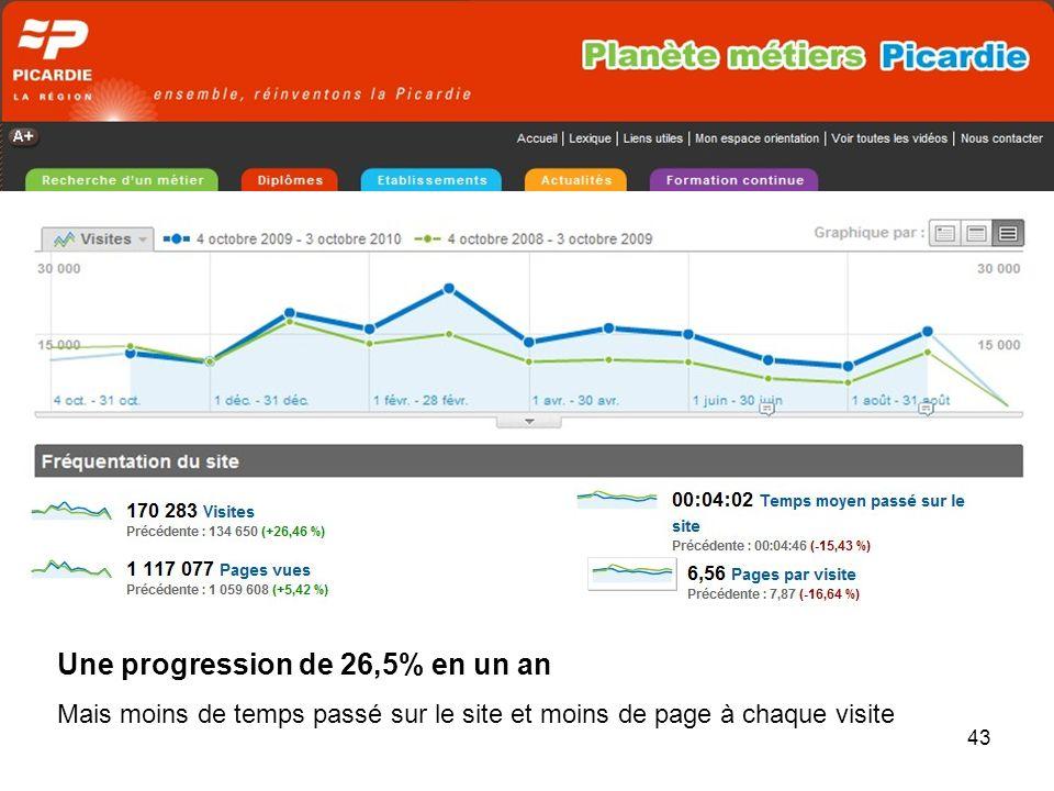 43 Une progression de 26,5% en un an Mais moins de temps passé sur le site et moins de page à chaque visite