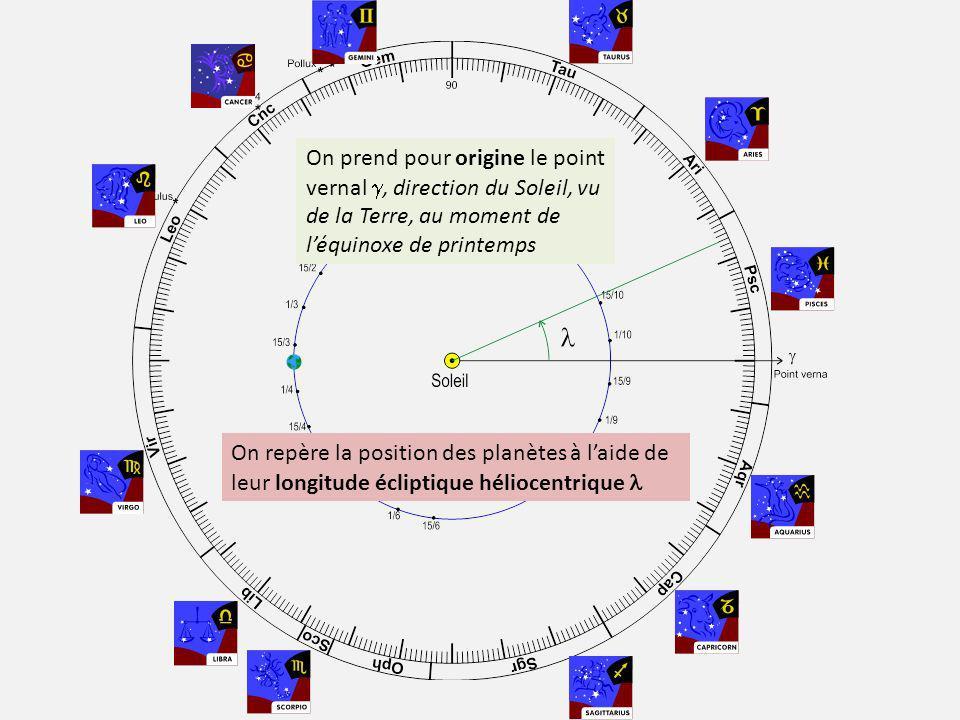 On repère la position des planètes à laide de leur longitude écliptique héliocentrique On prend pour origine le point vernal, direction du Soleil, vu