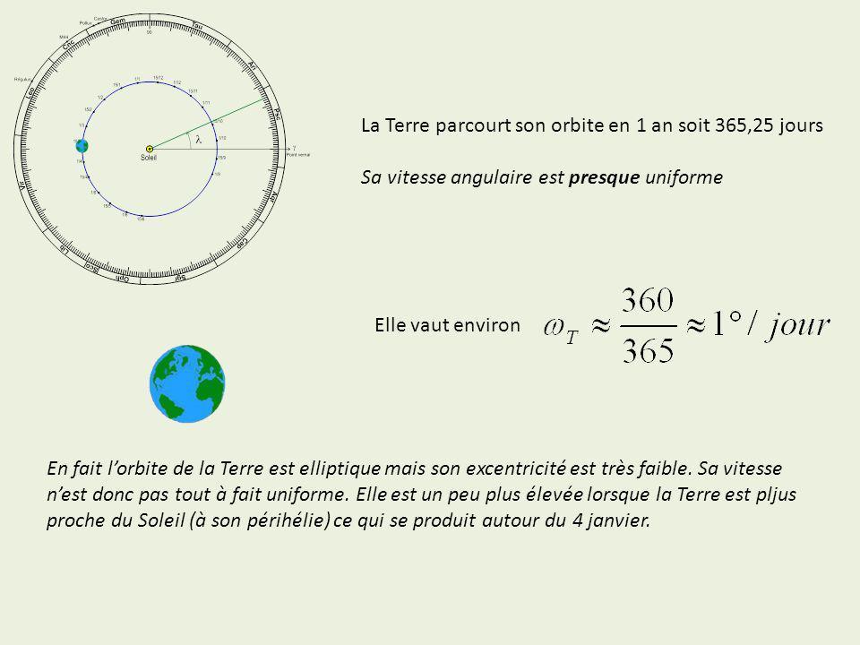 La Terre parcourt son orbite en 1 an soit 365,25 jours Sa vitesse angulaire est presque uniforme Elle vaut environ En fait lorbite de la Terre est ell