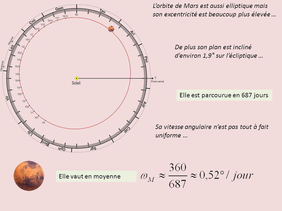 Elle est parcourue en 687 jours Lorbite de Mars est aussi elliptique mais son excentricité est beaucoup plus élevée … Elle vaut en moyenne Sa vitesse