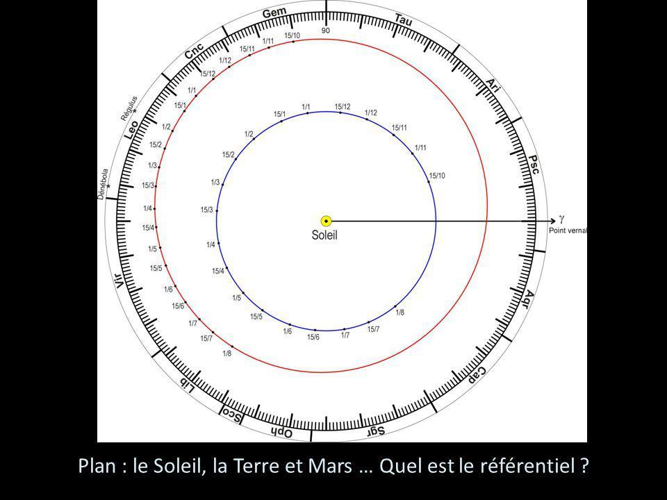 Plan : le Soleil, la Terre et Mars … Quel est le référentiel ?