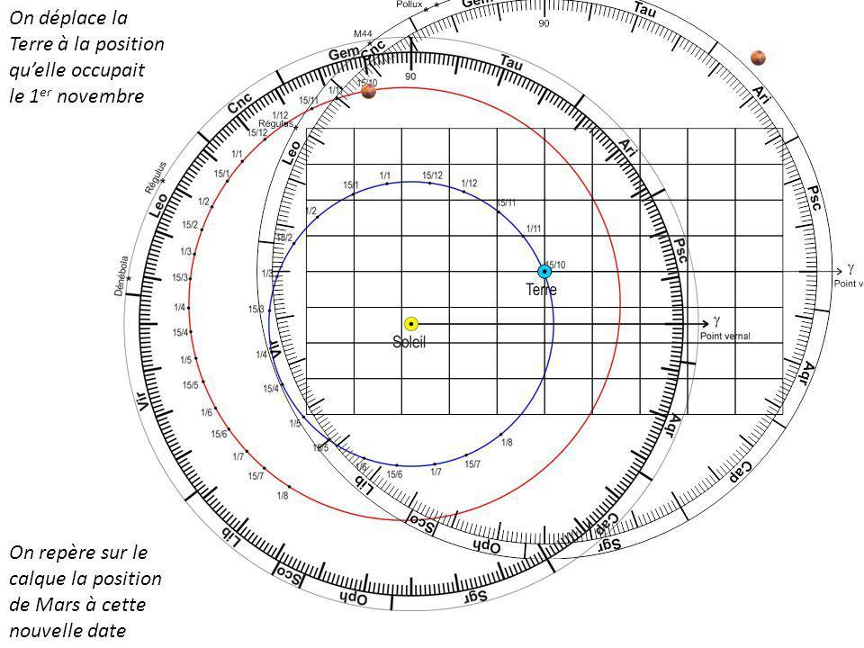 On déplace la Terre à la position quelle occupait le 1 er novembre On repère sur le calque la position de Mars à cette nouvelle date