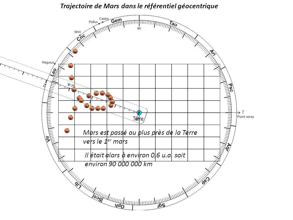 Mars est passé au plus près de la Terre vers le 1 er mars Il était alors à environ 0,6 u.a. soit environ 90 000 000 km