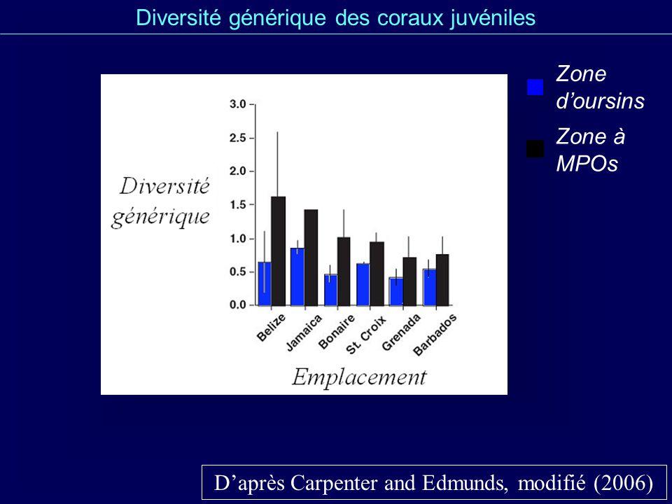 Diversité générique des coraux juvéniles Daprès Carpenter and Edmunds, modifié (2006) Zone doursins Zone à MPOs