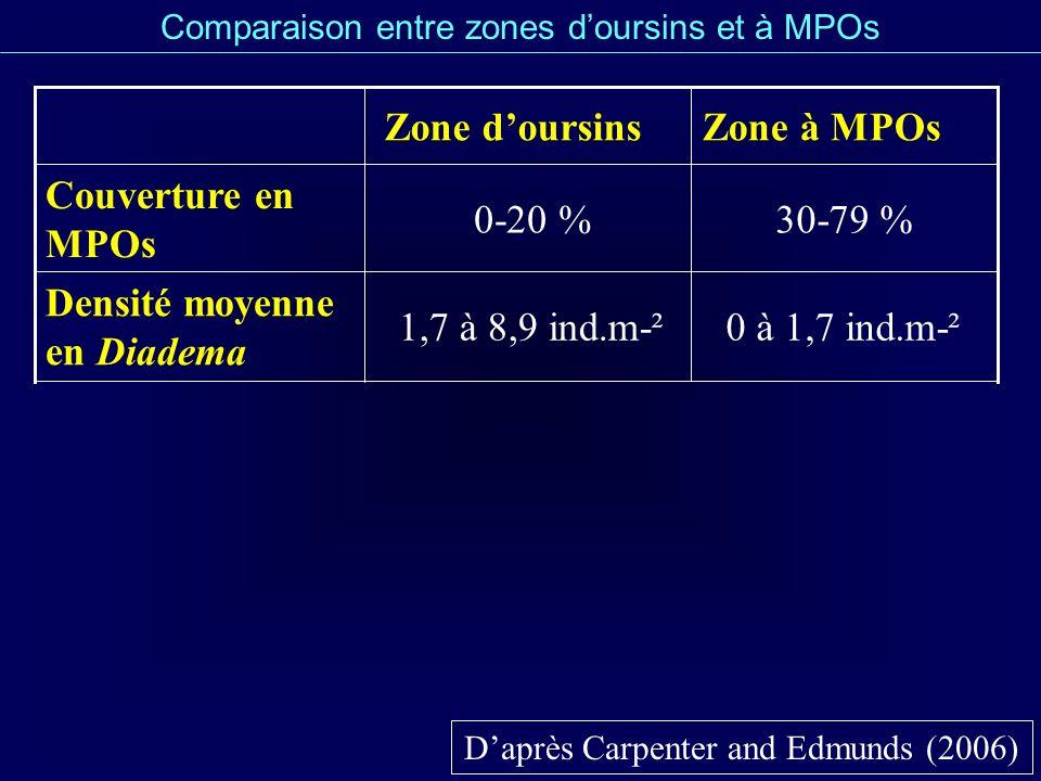 Comparaison entre zones doursins et à MPOs Daprès Carpenter and Edmunds (2006) 0 à 1,7 ind.m-²1,7 à 8,9 ind.m-² Densité moyenne en Diadema 30-79 %0-20