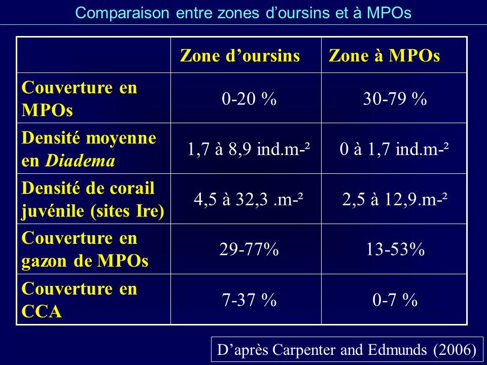 Comparaison entre zones doursins et à MPOs Daprès Carpenter and Edmunds (2006) 2,5 à 12,9.m-²4,5 à 32,3.m-² Densité de corail juvénile (sites Ire) 0 à
