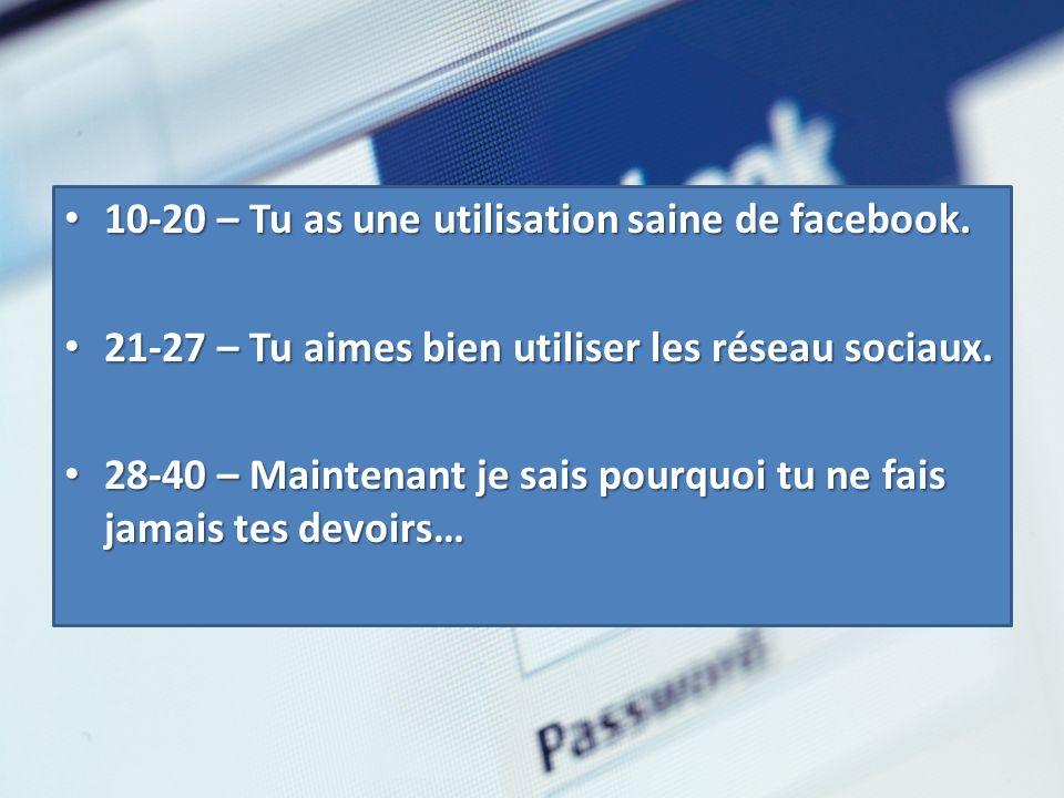 10-20 – Tu as une utilisation saine de facebook. 10-20 – Tu as une utilisation saine de facebook. 21-27 – Tu aimes bien utiliser les réseau sociaux. 2