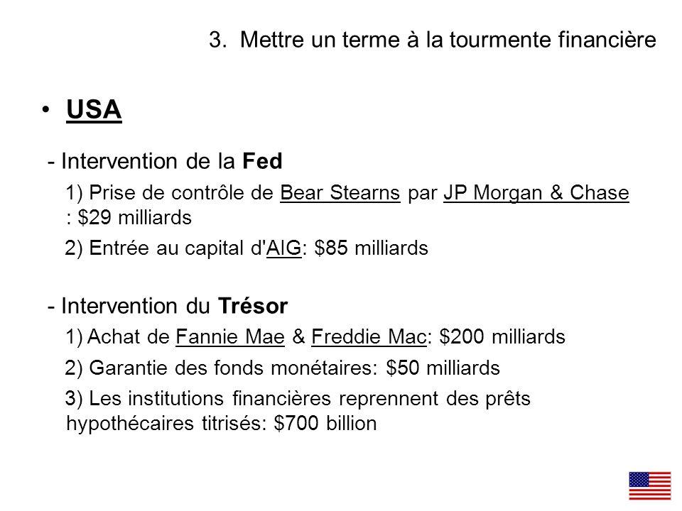 USA - Intervention de la Fed 1) Prise de contrôle de Bear Stearns par JP Morgan & Chase : $29 milliards 2) Entrée au capital d'AIG: $85 milliards - In