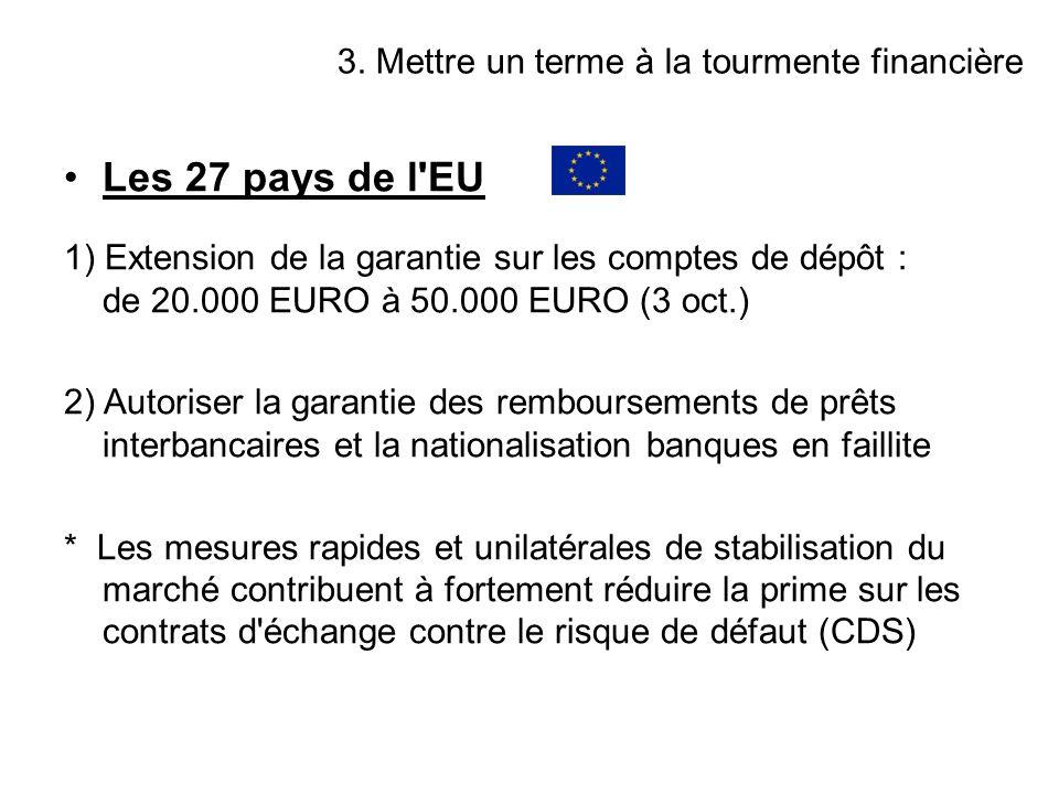 Les 27 pays de l'EU 1) Extension de la garantie sur les comptes de dépôt : de 20.000 EURO à 50.000 EURO (3 oct.) 2) Autoriser la garantie des rembours