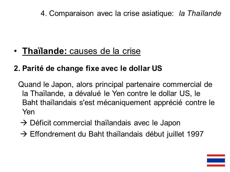 4. Comparaison avec la crise asiatique: la Thaïlande Thaïlande: causes de la crise 2. Parité de change fixe avec le dollar US Quand le Japon, alors pr