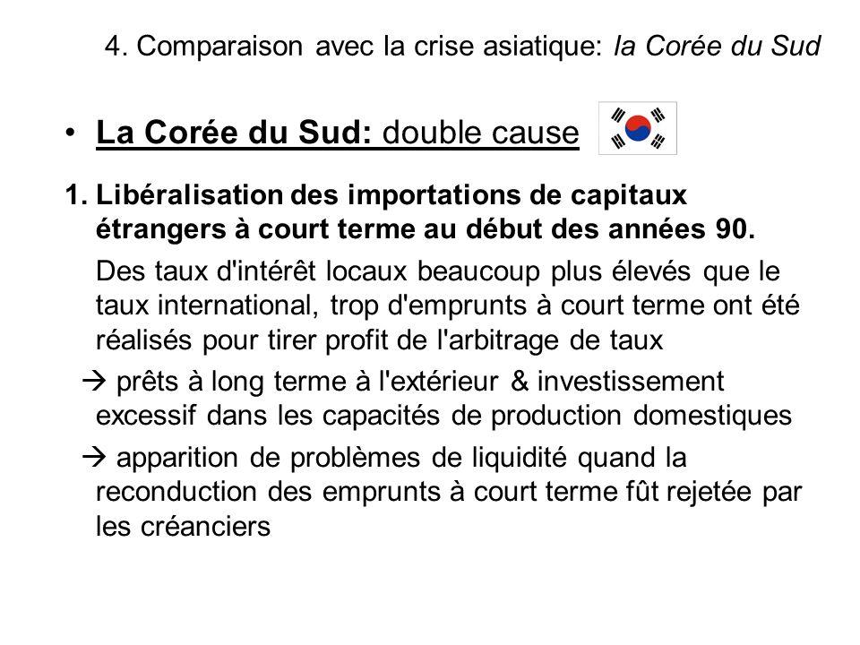 La Corée du Sud: double cause 1. Libéralisation des importations de capitaux étrangers à court terme au début des années 90. Des taux d'intérêt locaux