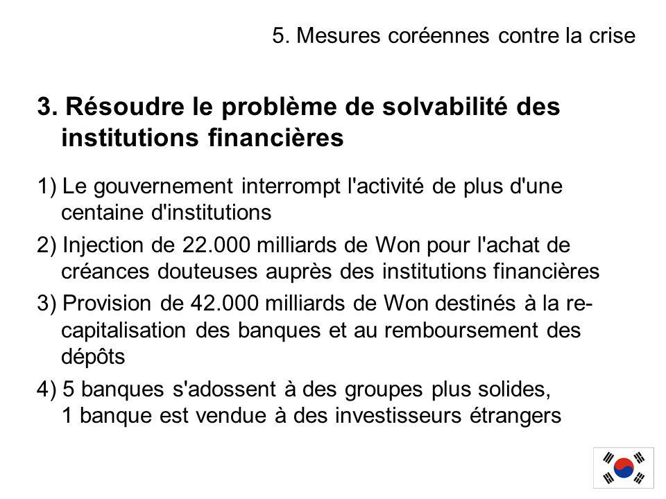 3. Résoudre le problème de solvabilité des institutions financières 1) Le gouvernement interrompt l'activité de plus d'une centaine d'institutions 2)