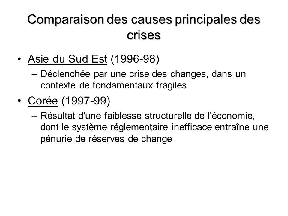 Comparaison des causes principales des crises Asie du Sud Est (1996-98) –Déclenchée par une crise des changes, dans un contexte de fondamentaux fragil