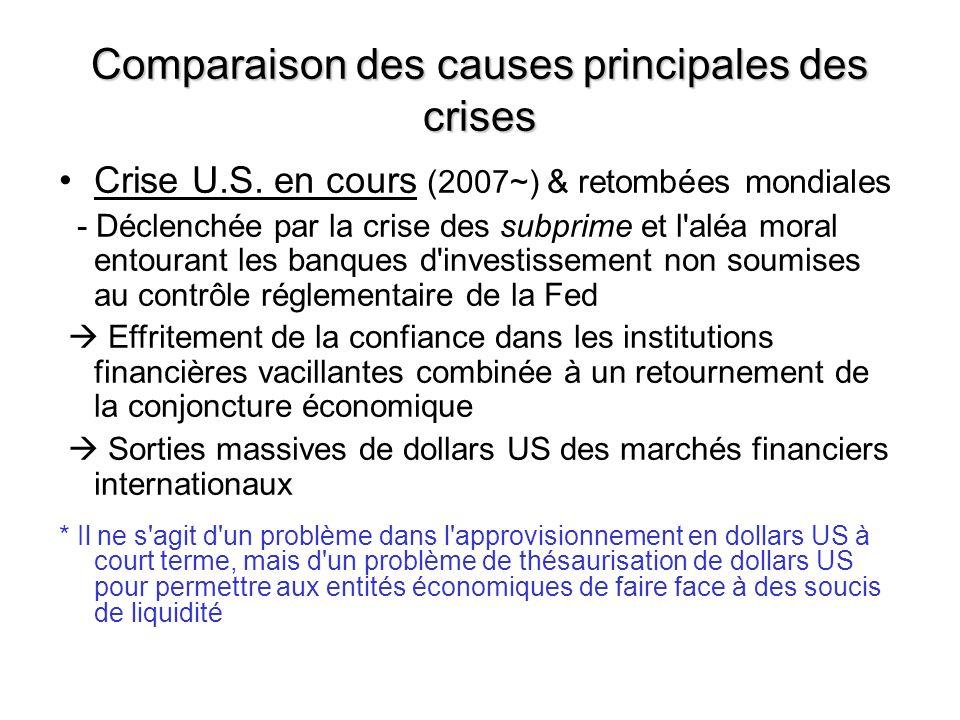 Crise U.S. en cours (2007~) & retombées mondiales - Déclenchée par la crise des subprime et l'aléa moral entourant les banques d'investissement non so