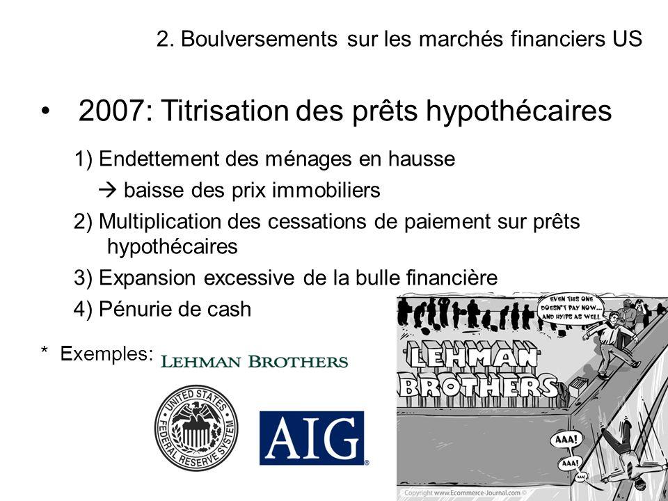 2007: Titrisation des prêts hypothécaires 1) Endettement des ménages en hausse baisse des prix immobiliers 2) Multiplication des cessations de paiemen