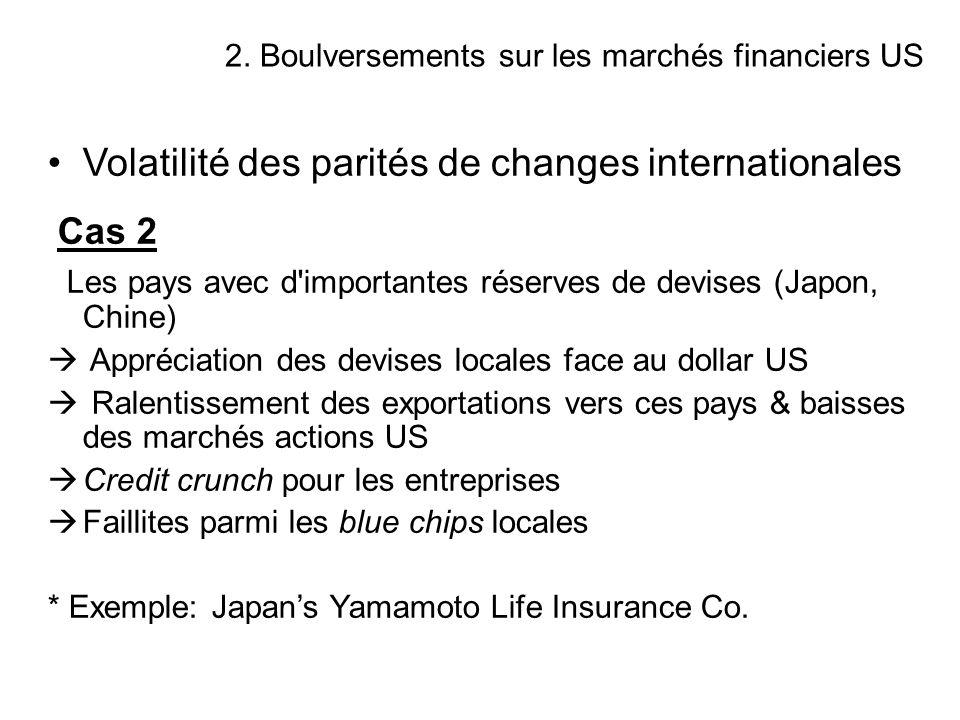 Volatilité des parités de changes internationales Cas 2 Les pays avec d'importantes réserves de devises (Japon, Chine) Appréciation des devises locale
