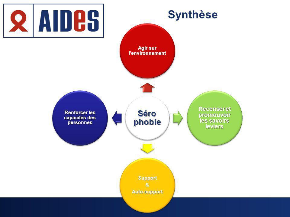Synthèse Séro phobie Agir sur lenvironnement Recenser et promouvoir les savoirs leviers Support&Auto-support Renforcer les capacités des personnes