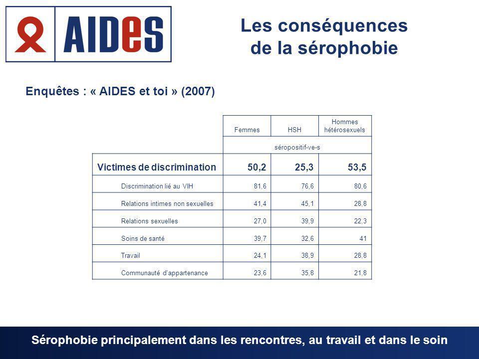 Enquêtes : « AIDES et toi » (2007) FemmesHSH Hommes hétérosexuels séropositif-ve-s Victimes de discrimination50,225,353,5 Discrimination lié au VIH81,