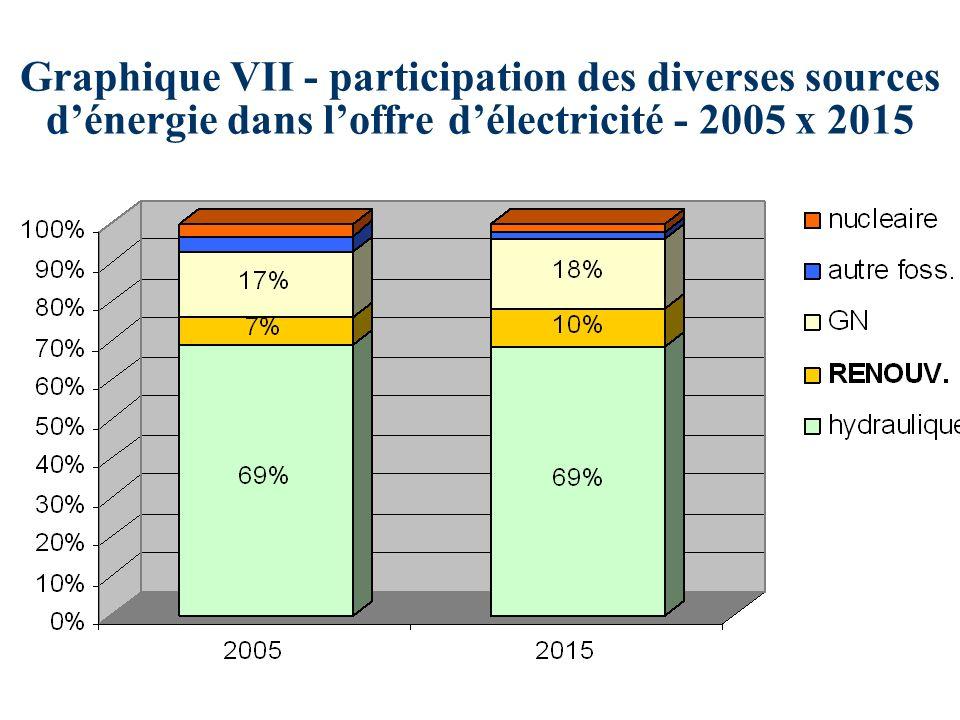 Graphique VII - participation des diverses sources dénergie dans loffre délectricité - 2005 x 2015