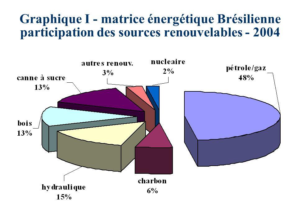Graphique I - matrice énergétique Brésilienne participation des sources renouvelables - 2004