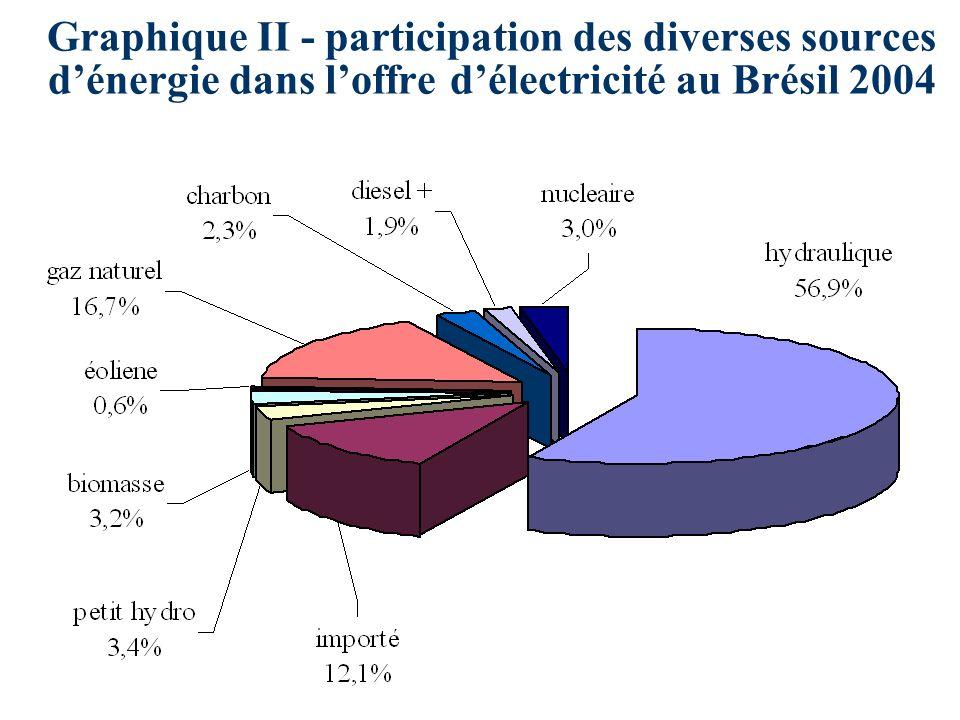 Graphique III - matrice énergétique Brésilienne évolution de la participation des sources (%)