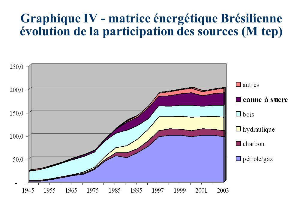 Graphique IV - matrice énergétique Brésilienne évolution de la participation des sources (M tep)