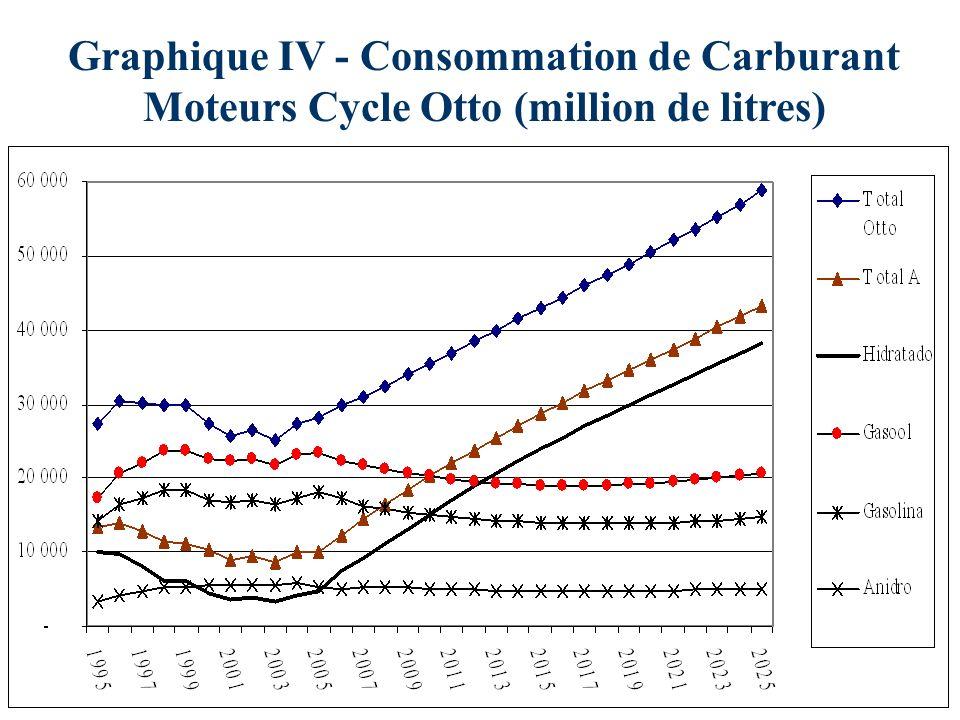 Graphique IV - Consommation de Carburant Moteurs Cycle Otto (million de litres)
