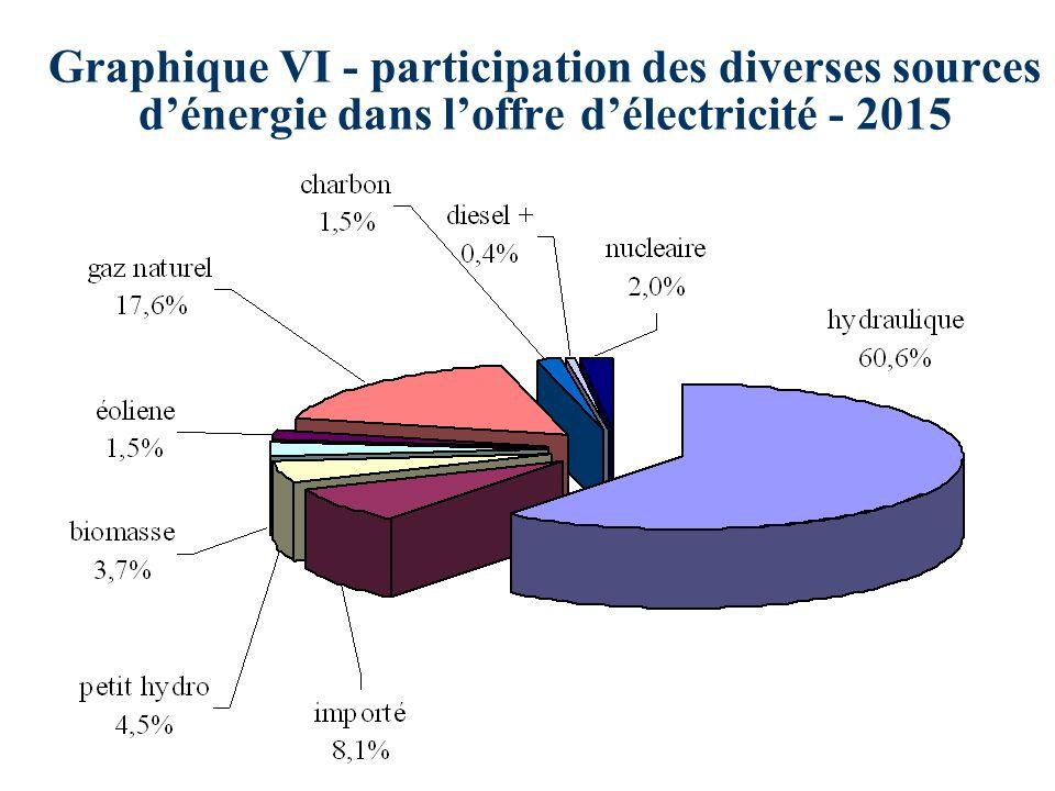 Graphique VI - participation des diverses sources dénergie dans loffre délectricité - 2015