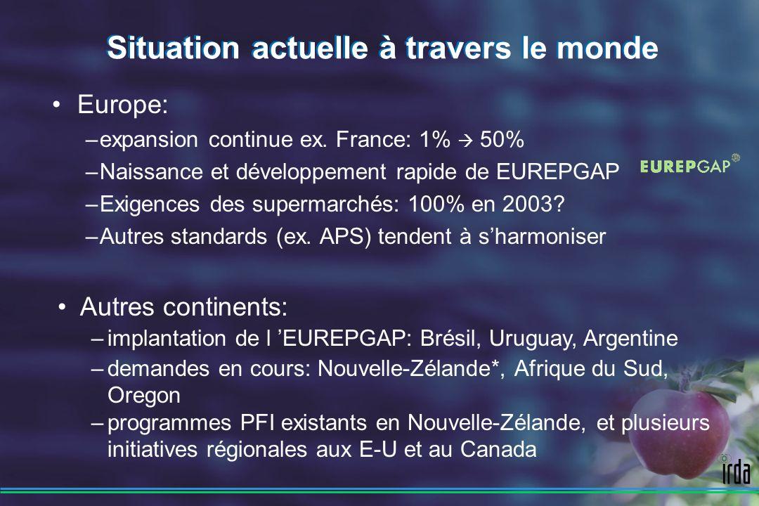 Situation actuelle à travers le monde Europe: –expansion continue ex.
