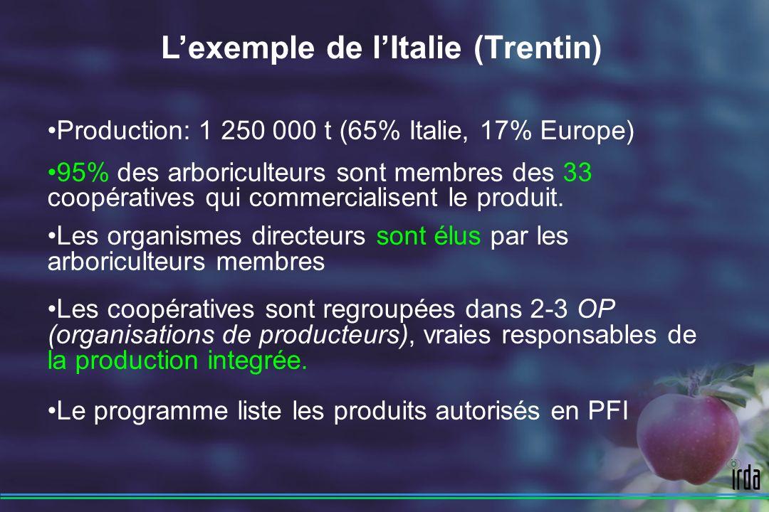 Production: 1 250 000 t (65% Italie, 17% Europe) 95% des arboriculteurs sont membres des 33 coopératives qui commercialisent le produit.