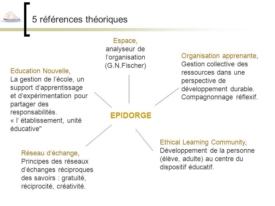 5 références théoriques Espace, analyseur de lorganisation (G.N.Fischer) Education Nouvelle, La gestion de lécole, un support dapprentissage et dexpérimentation pour partager des responsabilités.