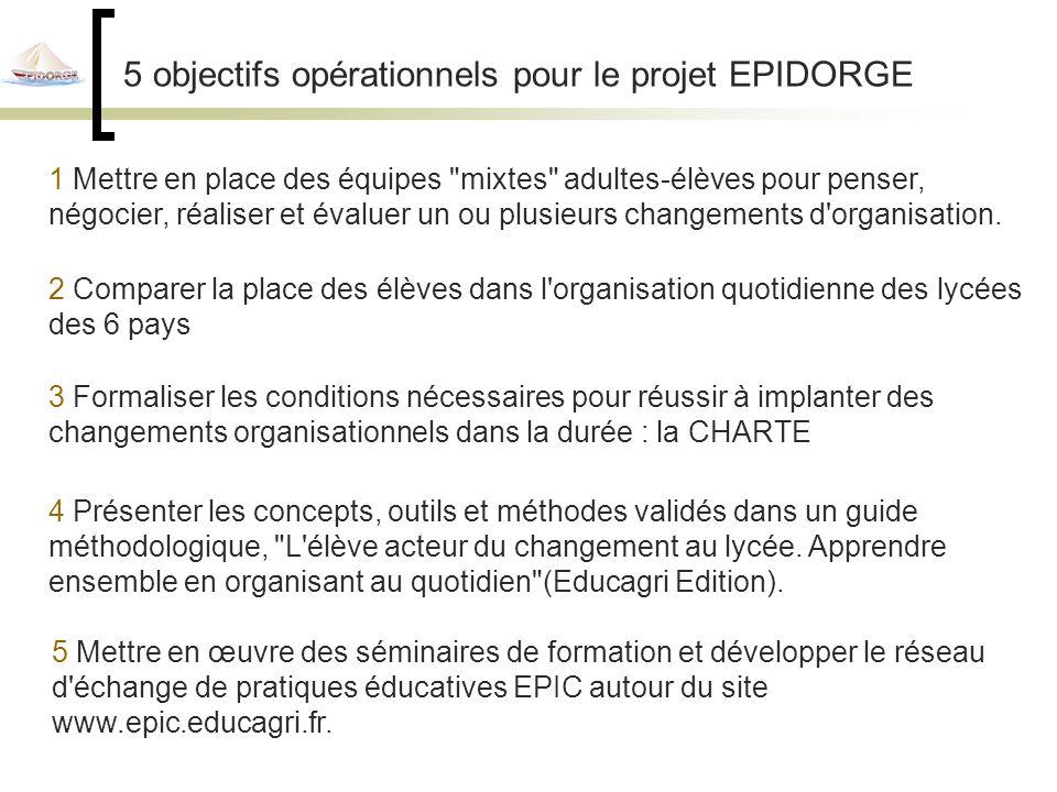 5 objectifs opérationnels pour le projet EPIDORGE 1 Mettre en place des équipes mixtes adultes-élèves pour penser, négocier, réaliser et évaluer un ou plusieurs changements d organisation.