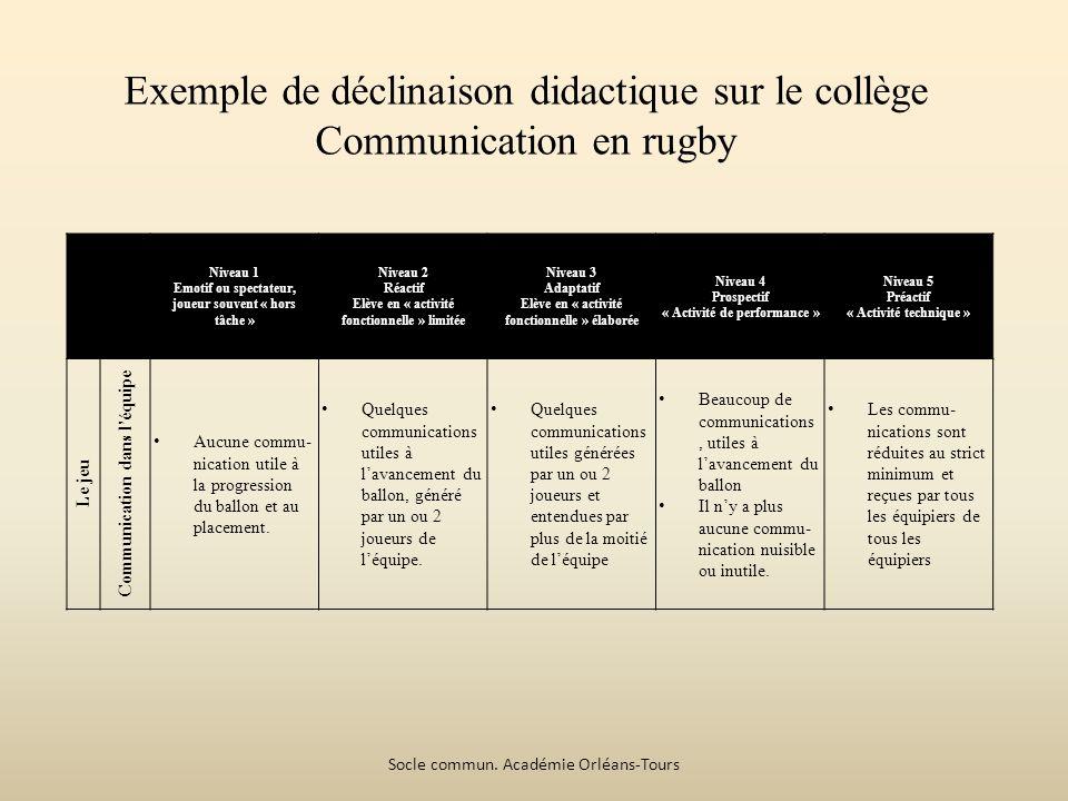 Exemple de déclinaison didactique sur le collège Communication en rugby Niveau 1 Emotif ou spectateur, joueur souvent « hors tâche » Niveau 2 Réactif Elève en « activité fonctionnelle » limitée Niveau 3 Adaptatif Elève en « activité fonctionnelle » élaborée Niveau 4 Prospectif « Activité de performance » Niveau 5 Préactif « Activité technique » Le jeu Communication dans léquipe Aucune commu- nication utile à la progression du ballon et au placement.