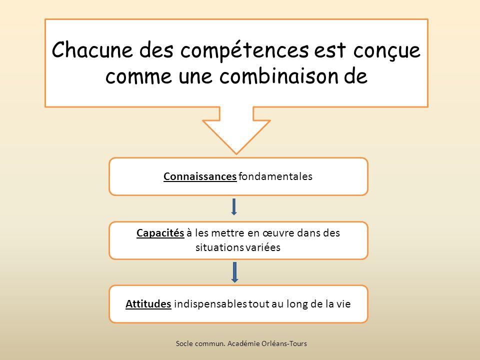 Chacune des compétences est conçue comme une combinaison de Connaissances fondamentales Capacités à les mettre en œuvre dans des situations variées Attitudes indispensables tout au long de la vie Socle commun.