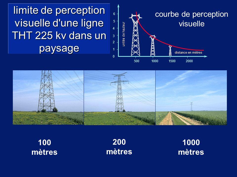 100 mètres 1/2 200 mètres 1000 mètres limite de perception visuelle d une ligne THT 225 kv dans un paysage 1 2 3 4 5 6 courbe de perception visuelle 500100015002000 distance en mètres unités de hauteur 0