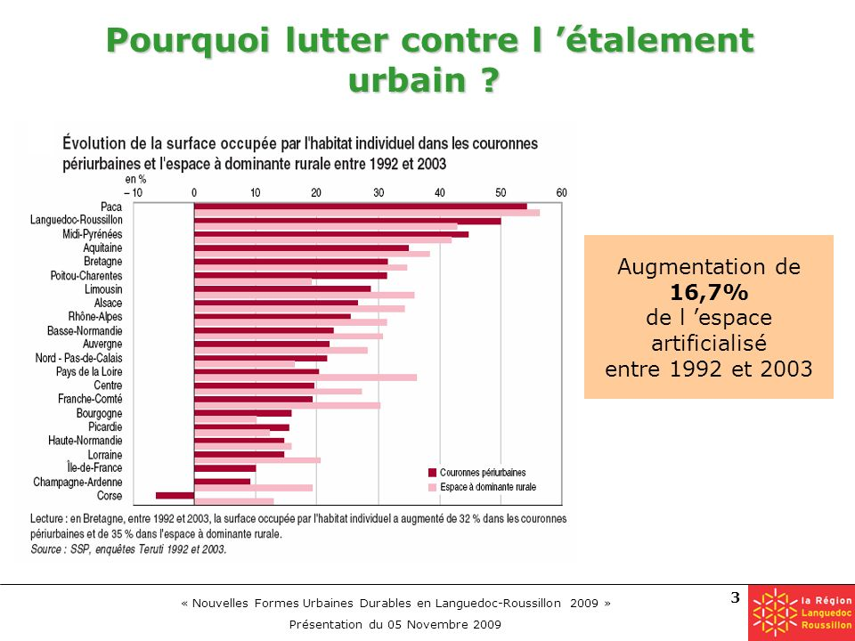 « Nouvelles Formes Urbaines Durables en Languedoc-Roussillon 2009 » Présentation du 05 Novembre 2009 3 Pourquoi lutter contre l étalement urbain ? Pou