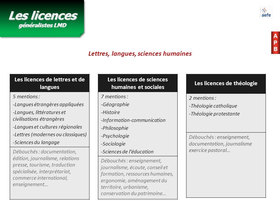 Lettres, langues, sciences humaines APBAPB Les licences de lettres et de langues 5 mentions : -Langues étrangères appliquées -Langues, littératures et